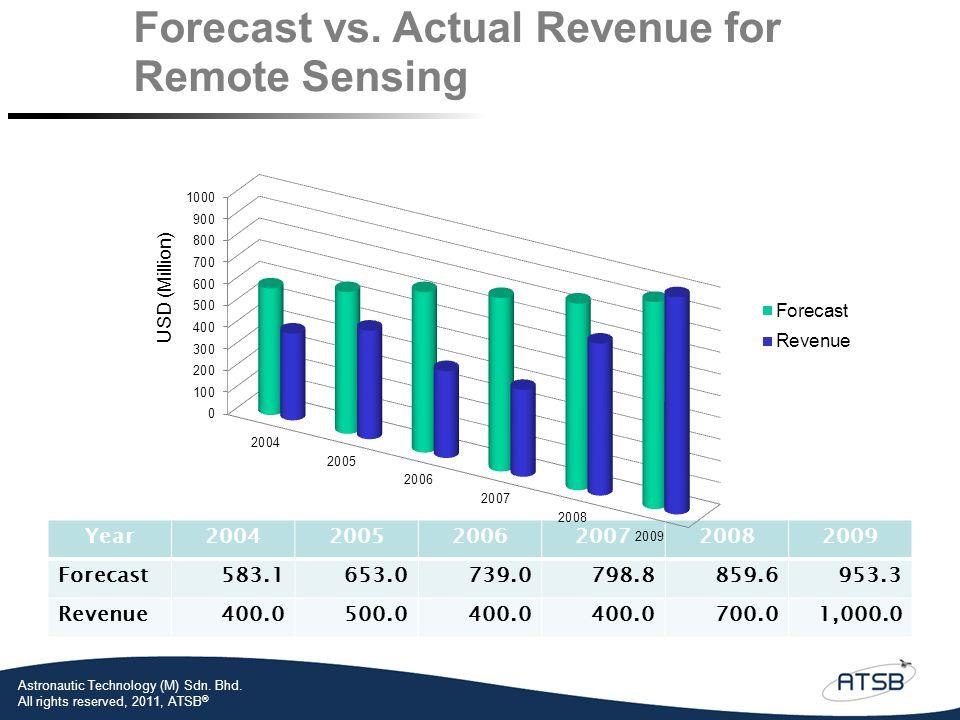 Year 2004. 2005. 2006. 2007. 2008. 2009. Forecast. 583.1. 653.0. 739.0. 798.8. 859.6. 953.3.