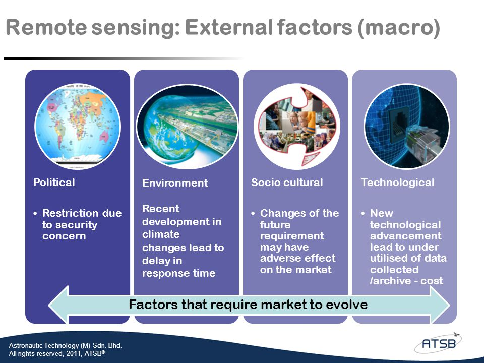 Remote sensing: External factors (macro)