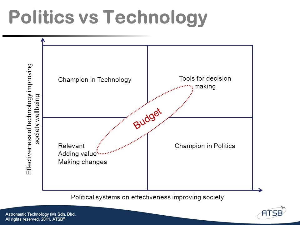 Politics vs Technology