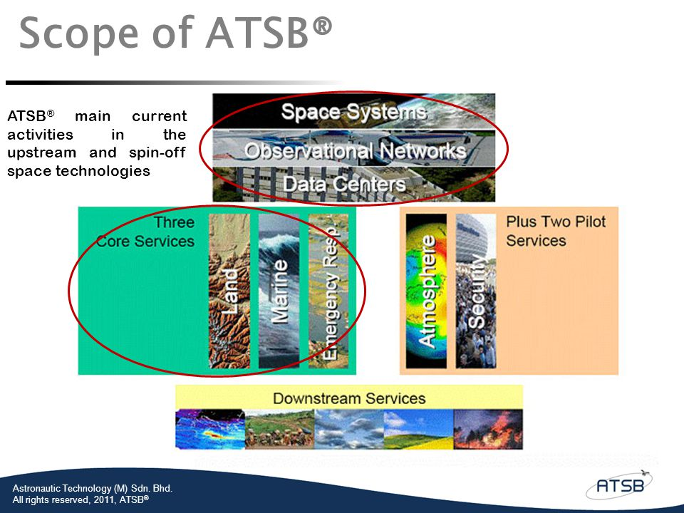 Scope of ATSB® ATSB® main current activities in the upstream and spin-off space technologies