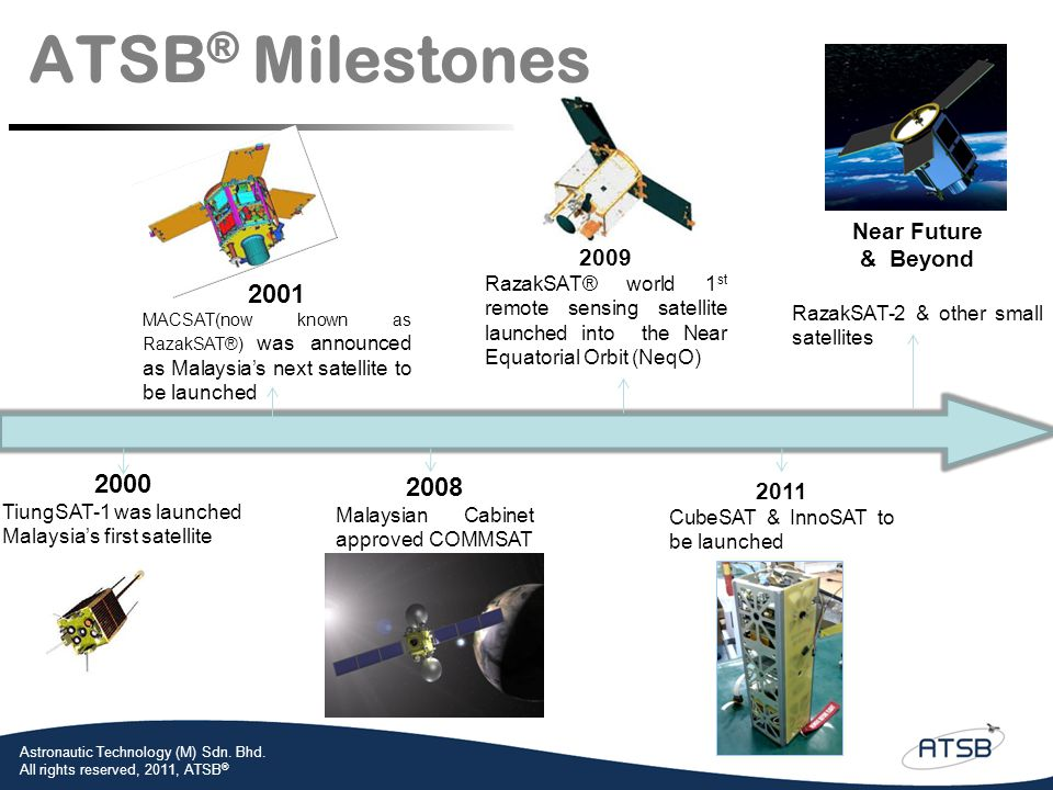 ATSB® Milestones 2001 2000 2008 Near Future & Beyond 2009 2011