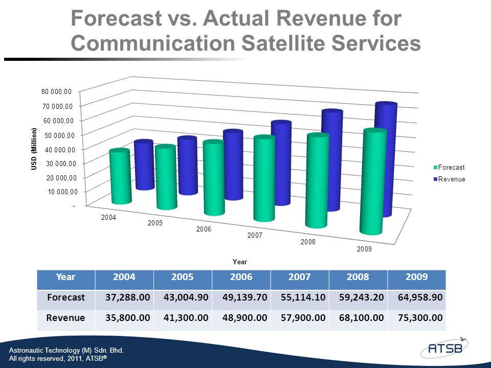Year 2004. 2005. 2006. 2007. 2008. 2009. Forecast. 37,288.00. 43,004.90. 49,139.70. 55,114.10.