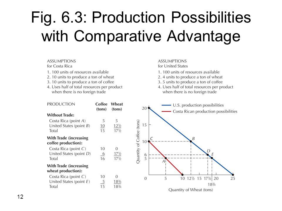 Fig. 6.3: Production Possibilities with Comparative Advantage