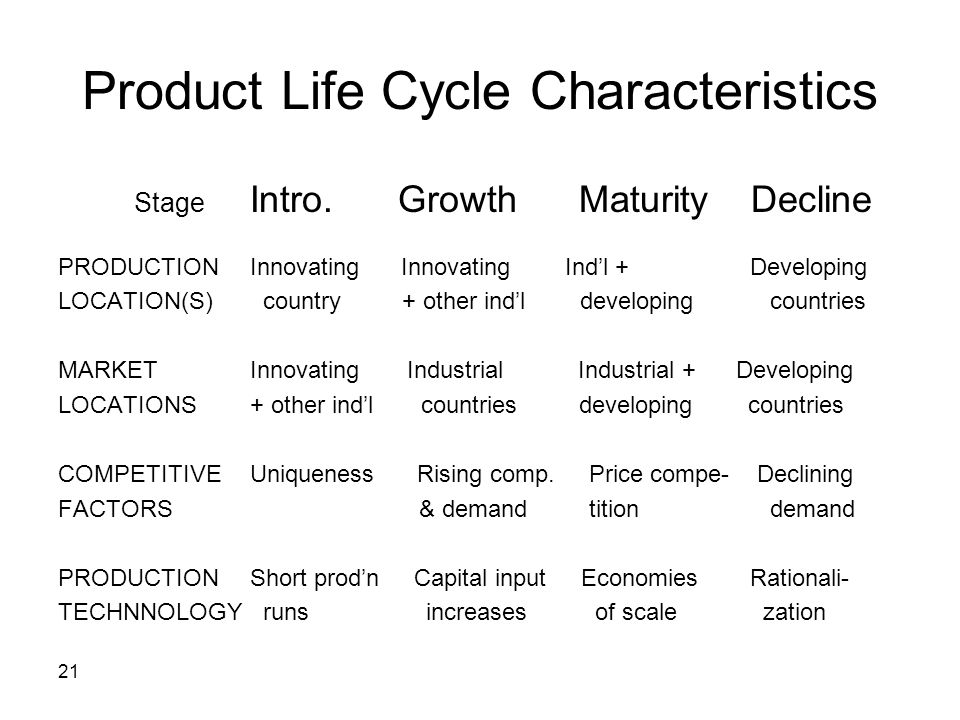 Product Life Cycle Characteristics