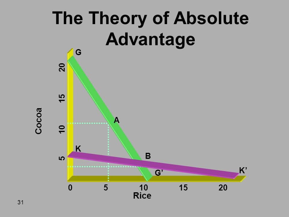 The Theory of Absolute Advantage