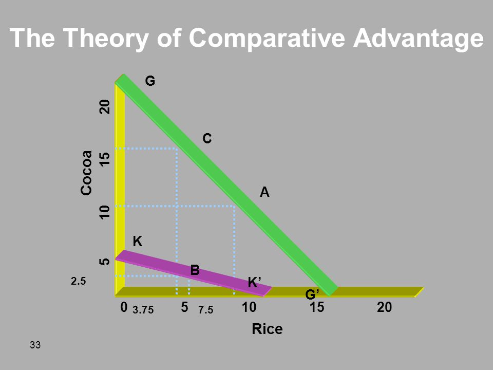 The Theory of Comparative Advantage