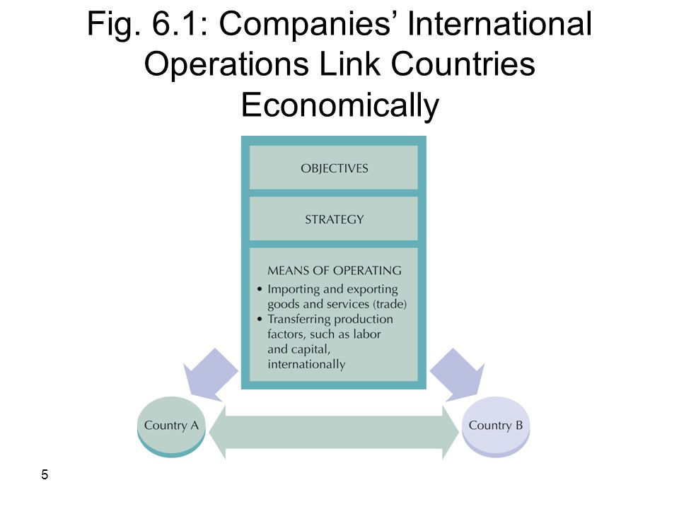 Fig. 6.1: Companies' International Operations Link Countries Economically