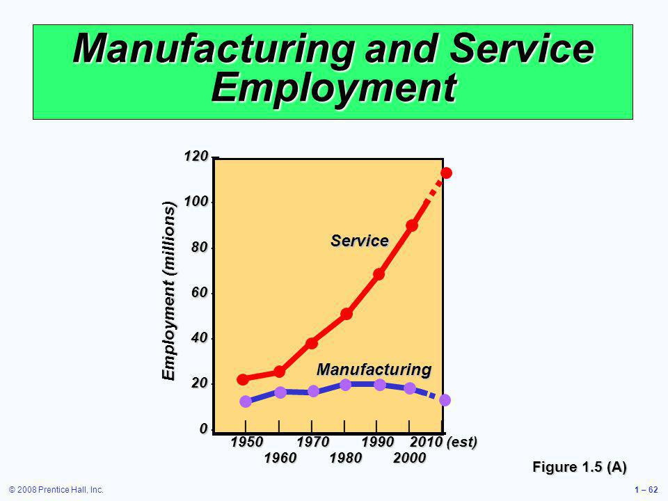 Manufacturing and Service Employment