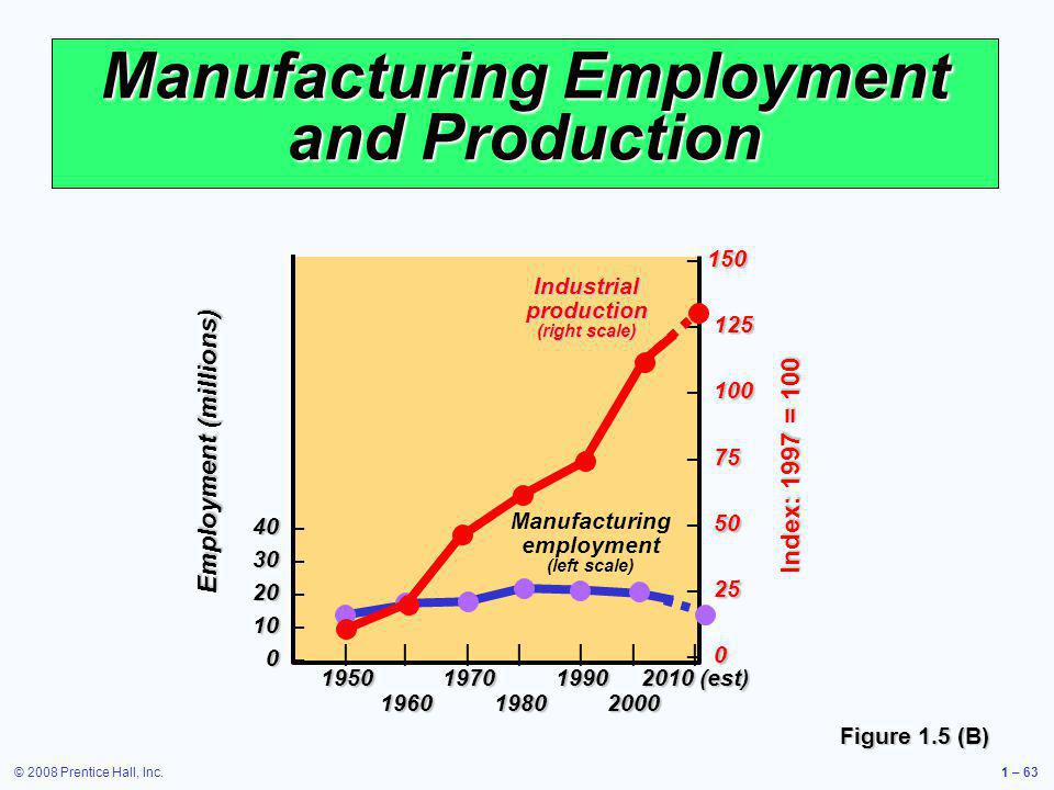 Manufacturing Employment and Production