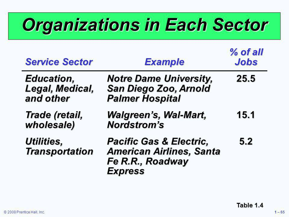 Organizations in Each Sector