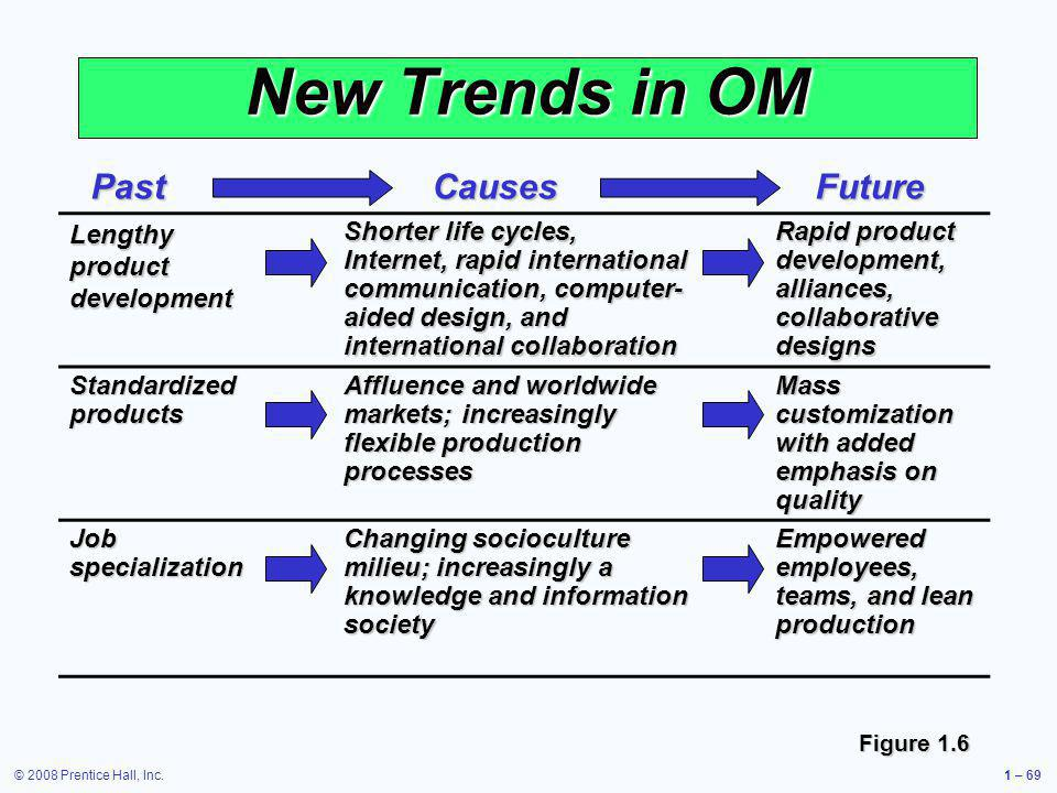 New Trends in OM Past Causes Future Lengthy product development