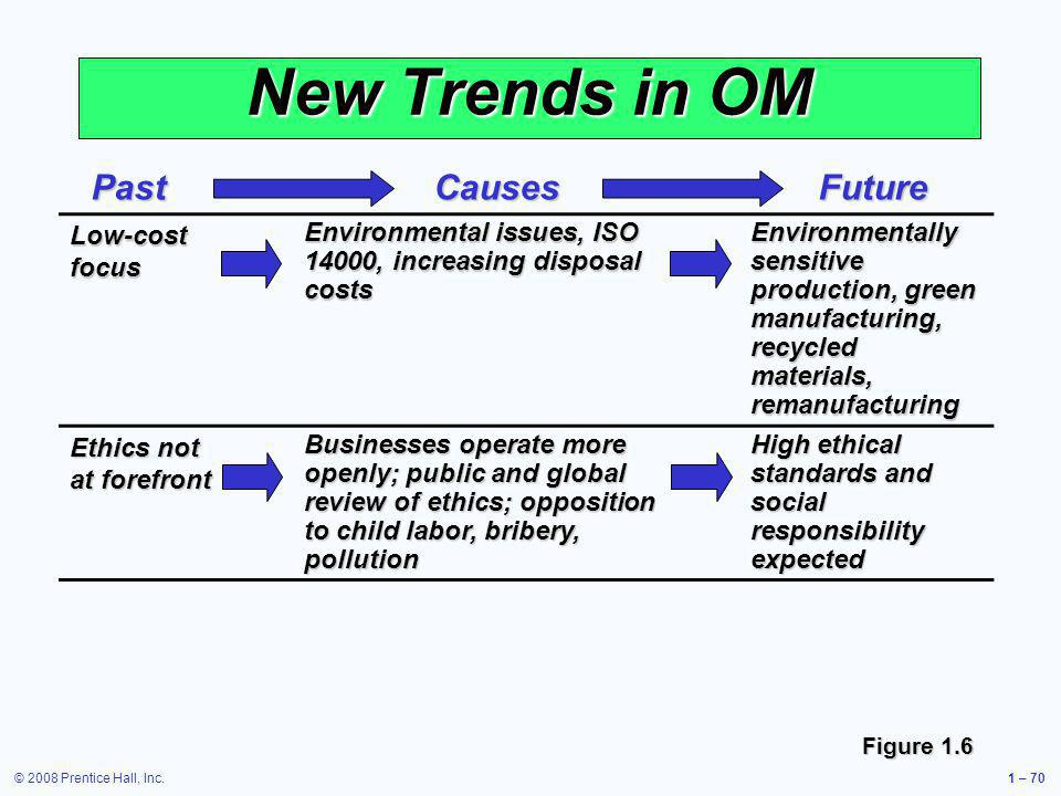 New Trends in OM Past Causes Future Low-cost focus