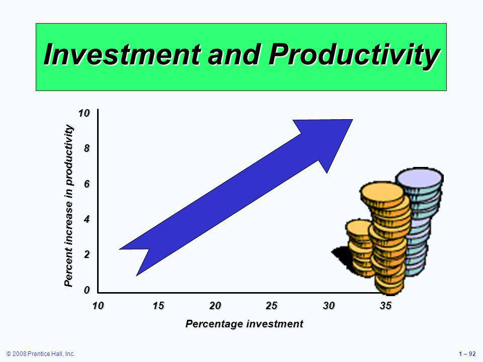 Investment and Productivity