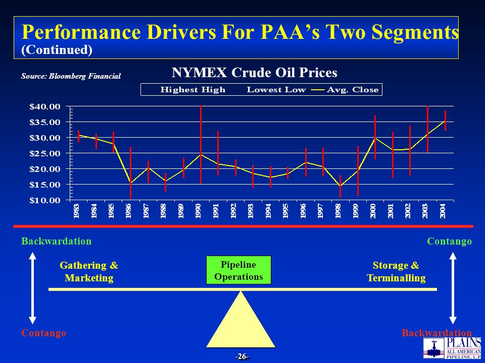 Performance Drivers For PAA's Two Segments (Continued)