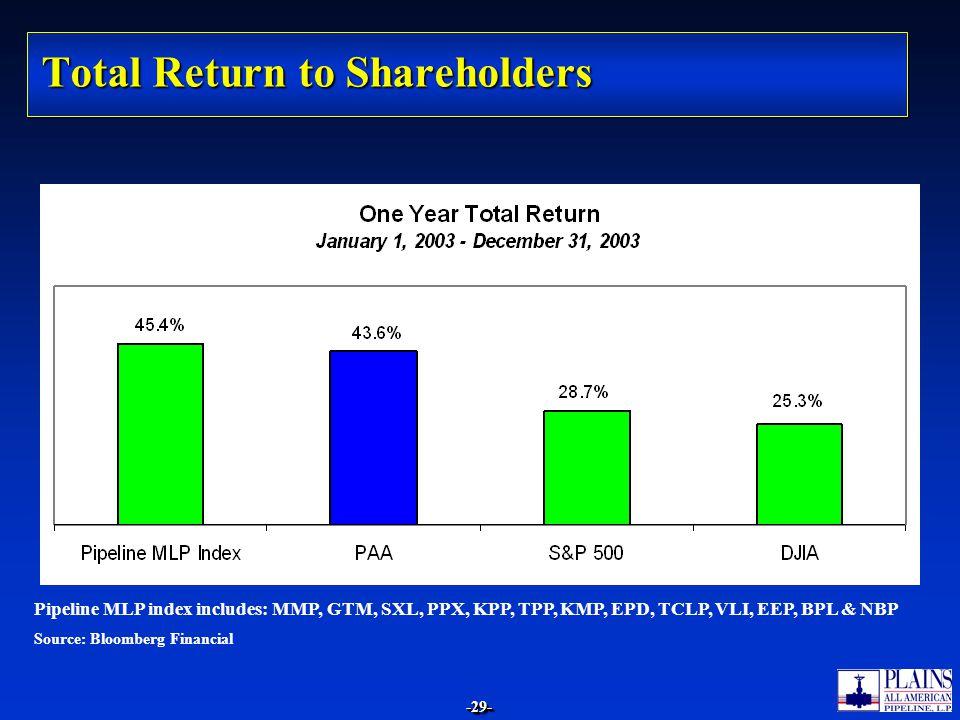 Total Return to Shareholders