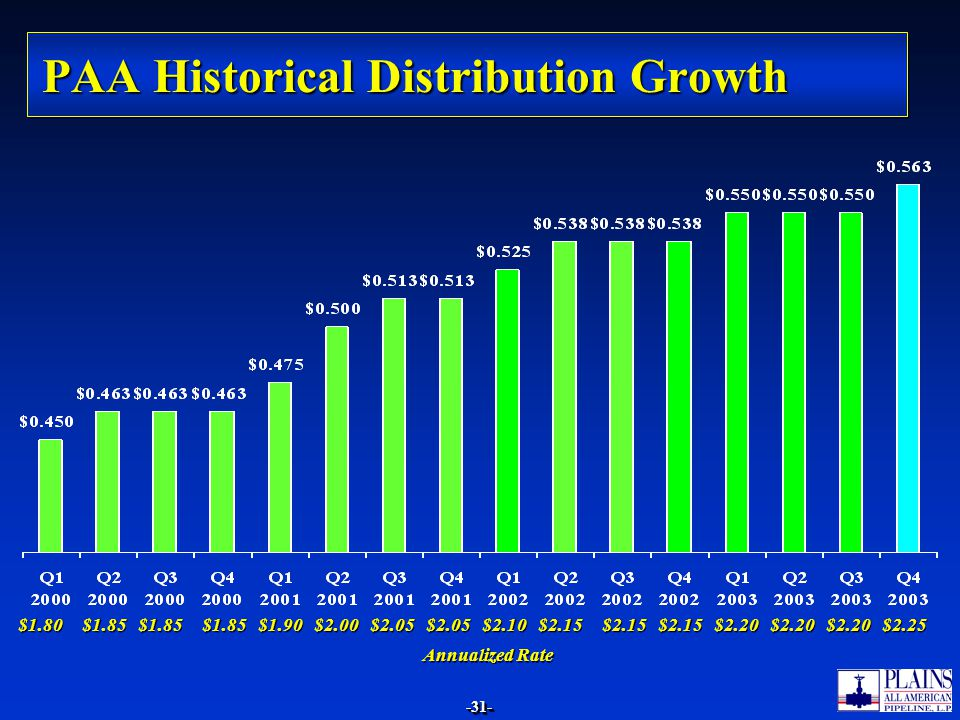 PAA Historical Distribution Growth