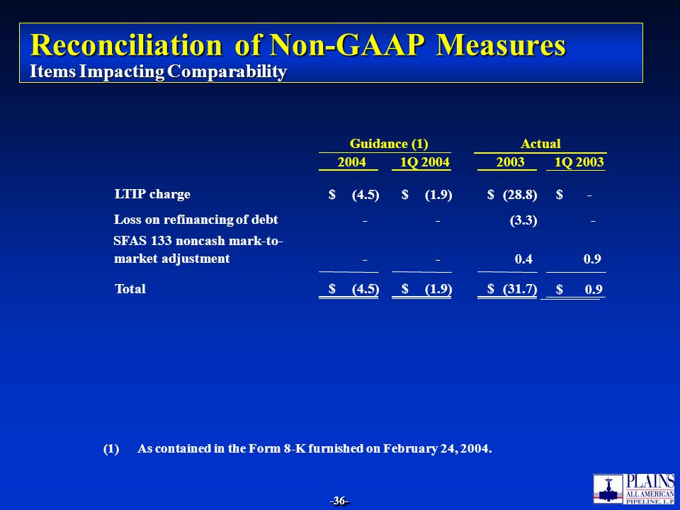 Reconciliation of Non-GAAP Measures Items Impacting Comparability