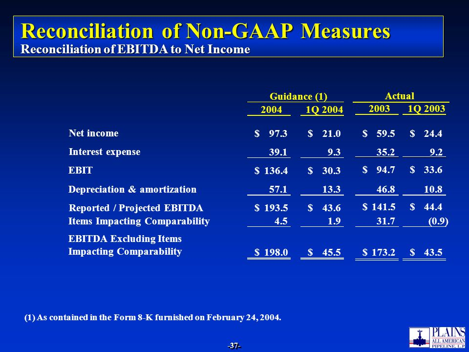 Reconciliation of Non-GAAP Measures Reconciliation of EBITDA to Net Income