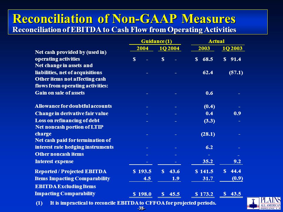 Reconciliation of Non-GAAP Measures Reconciliation of EBITDA to Cash Flow from Operating Activities