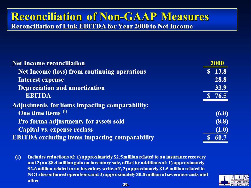 Reconciliation of Non-GAAP Measures Reconciliation of Link EBITDA for Year 2000 to Net Income