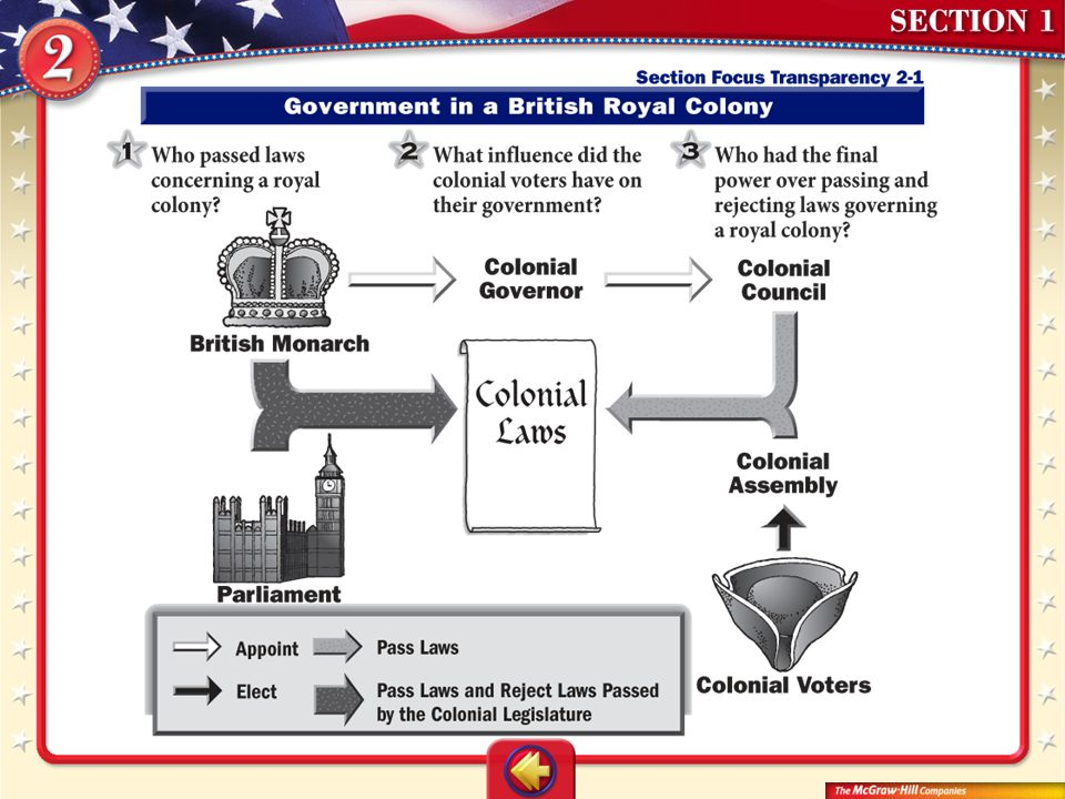 ANSWERS 1. the British monarch and Parliament as well as the colonial council and colonial assembly