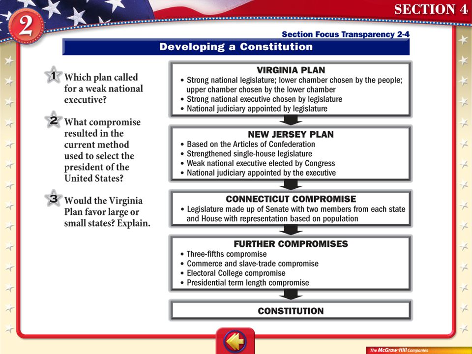 DFS Trans 4 ANSWERS 1. the New Jersey Plan