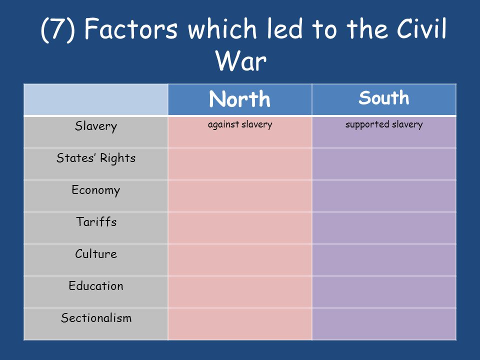 (7) Factors which led to the Civil War