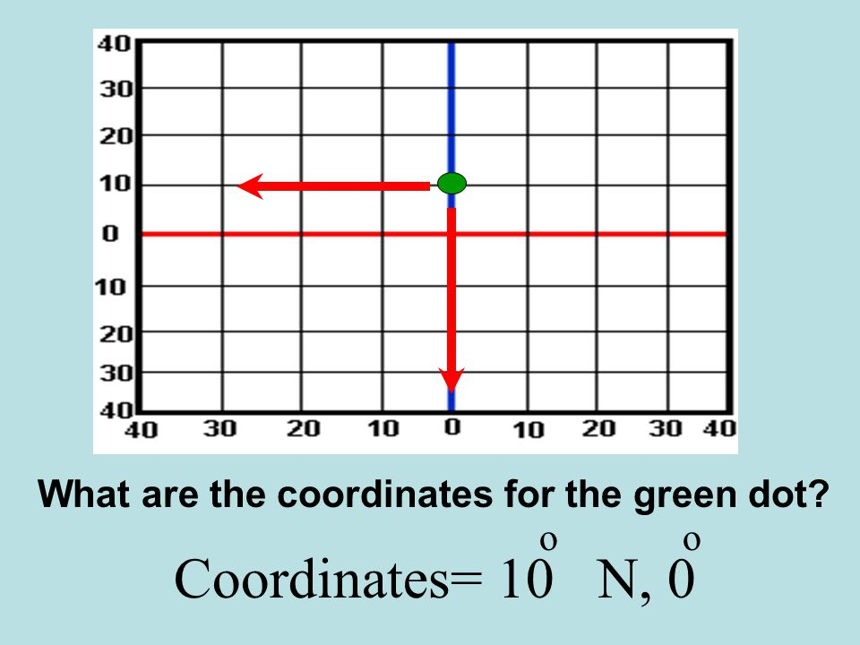What are the coordinates for the green dot
