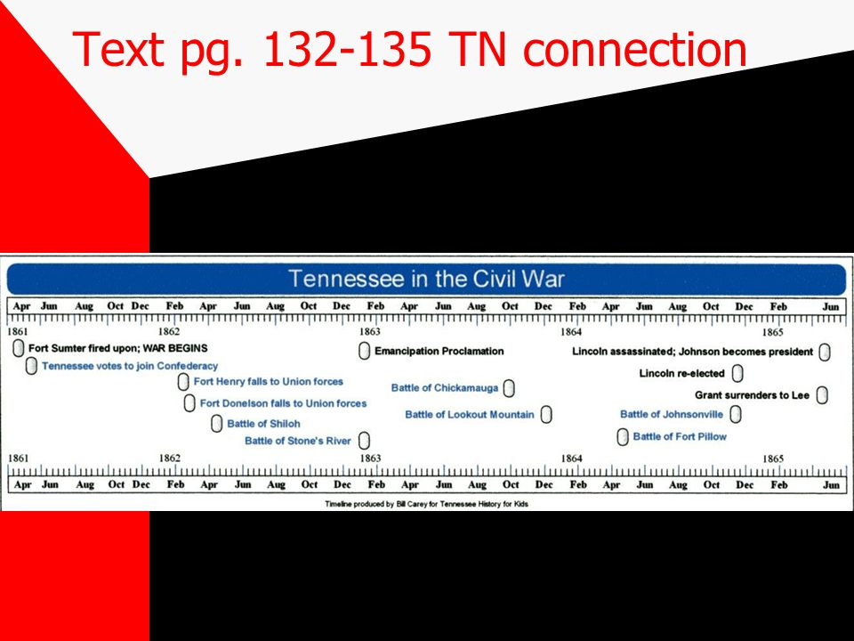 Text pg TN connection