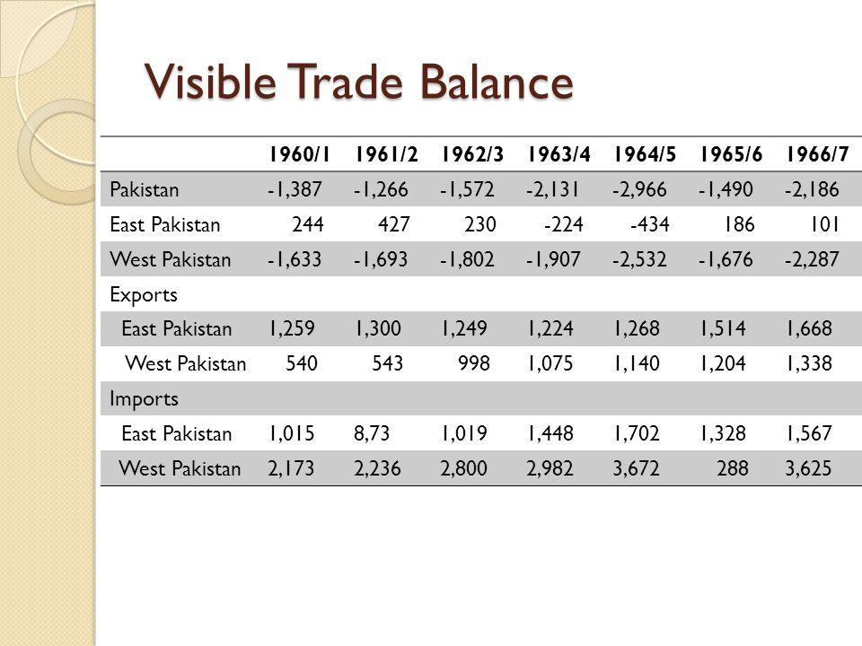Visible Trade Balance 1960/1 1961/2 1962/3 1963/4 1964/5 1965/6 1966/7