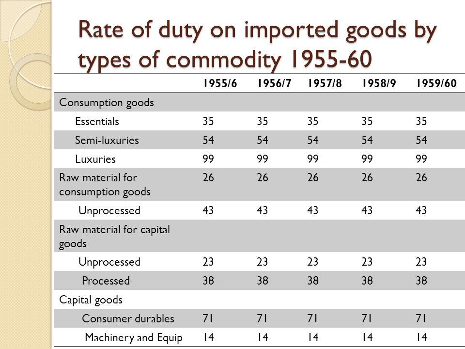 Rate of duty on imported goods by types of commodity 1955-60