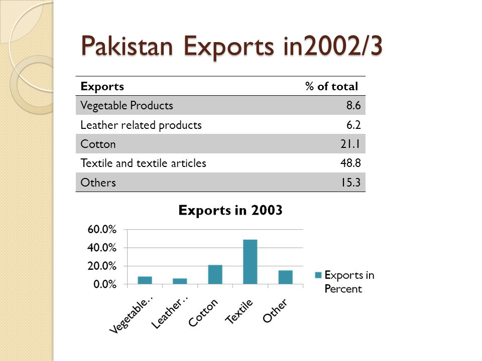 Pakistan Exports in2002/3 Exports % of total Vegetable Products 8.6