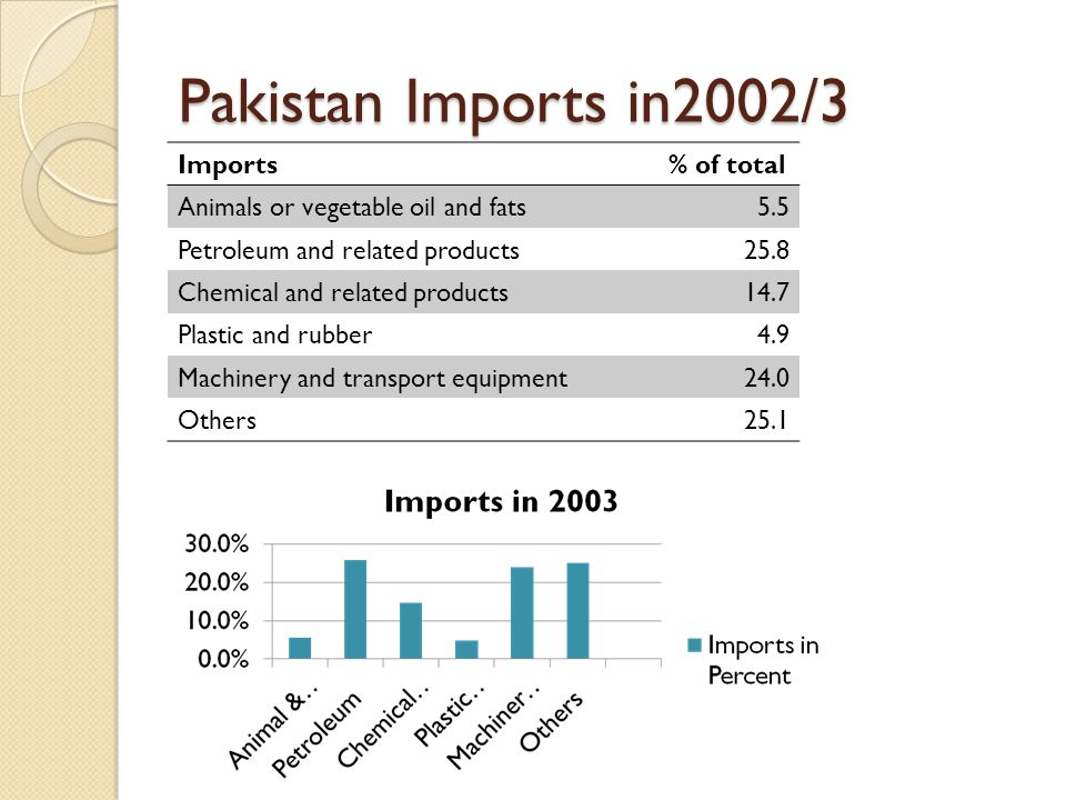 Pakistan Imports in2002/3 Imports % of total