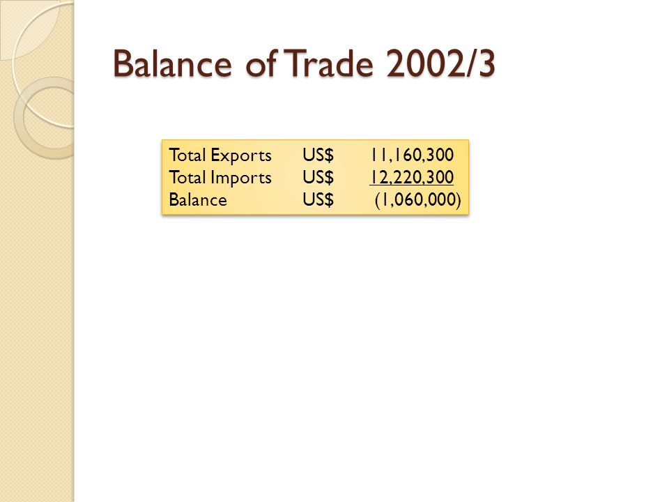 Balance of Trade 2002/3 Total Exports US$ 11,160,300