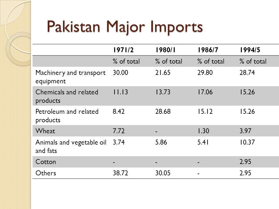 Pakistan Major Imports