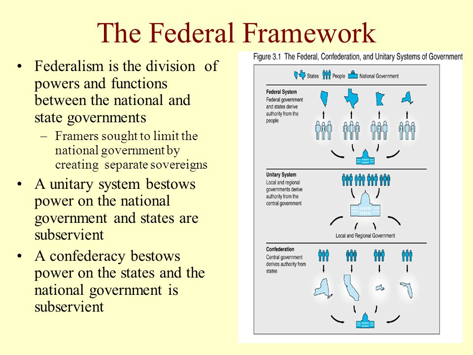 The Federal Framework Federalism is the division of powers and functions between the national and state governments.