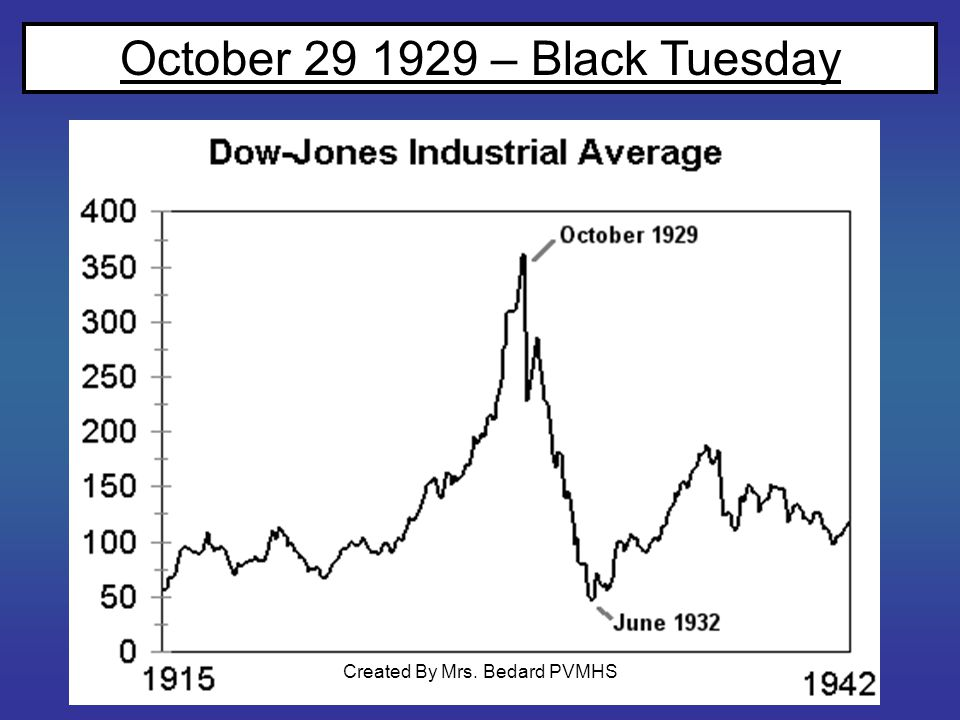 October 29 1929 – Black Tuesday