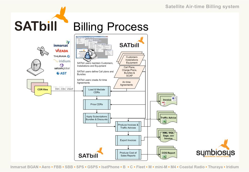SATbill Training Billing Process