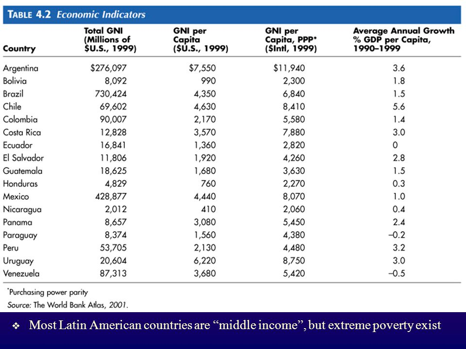 Most Latin American countries are middle income , but extreme poverty exist