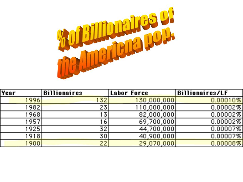 % of Billionaires of the Americna pop.