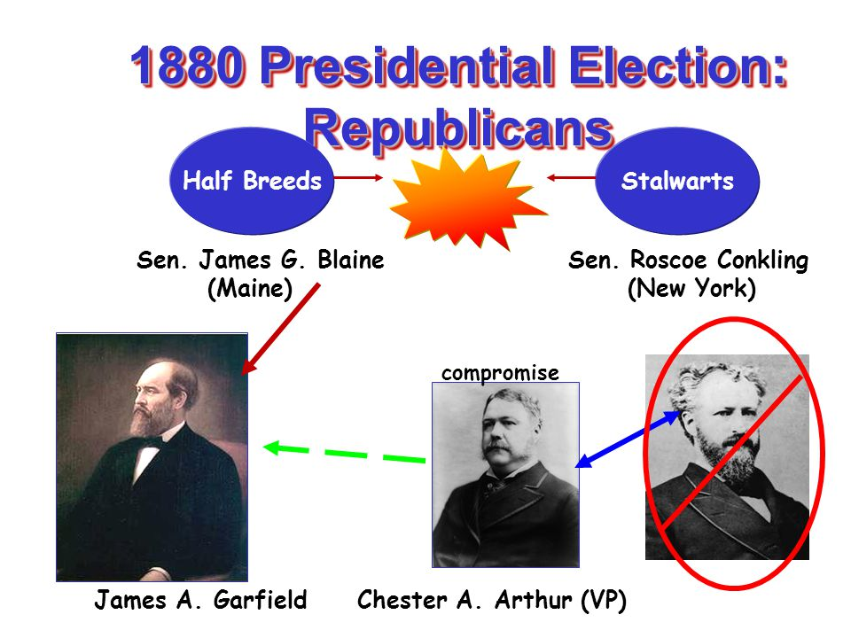 1880 Presidential Election: Republicans