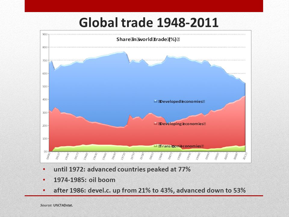 Global trade 1948-2011 until 1972: advanced countries peaked at 77%