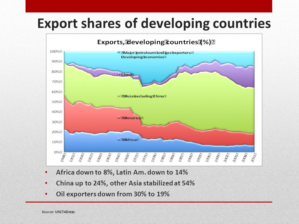 Export shares of developing countries