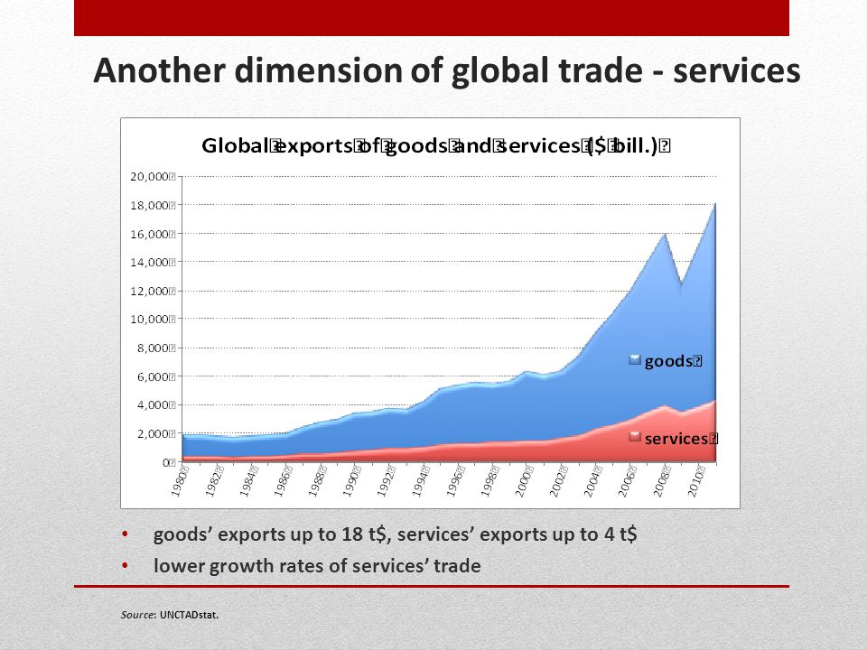 Another dimension of global trade - services