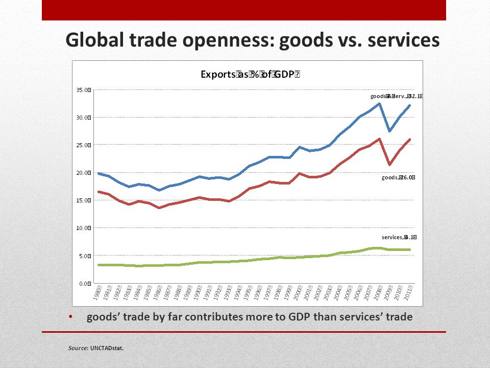 Global trade openness: goods vs. services