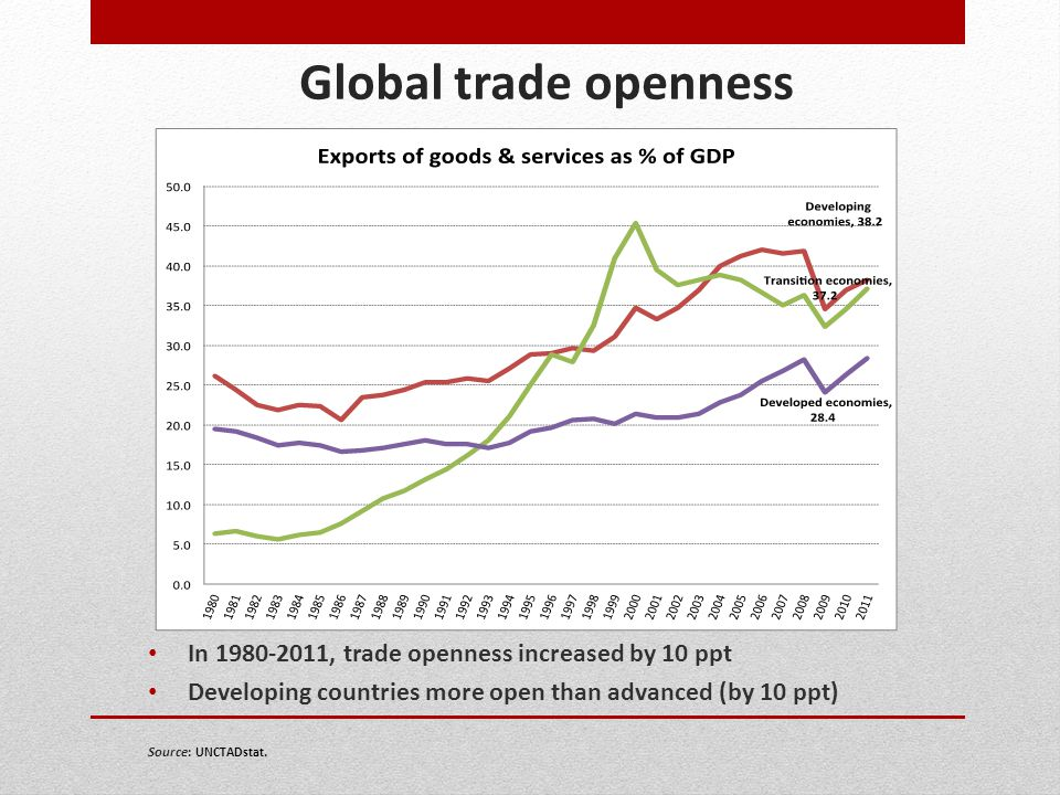 Global trade openness In 1980-2011, trade openness increased by 10 ppt