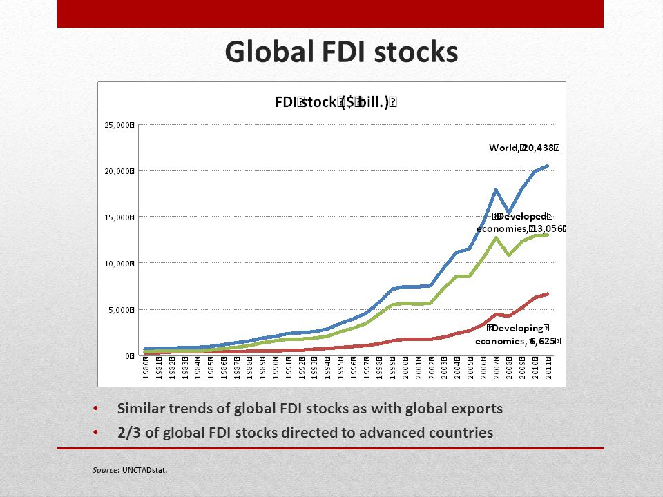 Global FDI stocks Similar trends of global FDI stocks as with global exports. 2/3 of global FDI stocks directed to advanced countries.