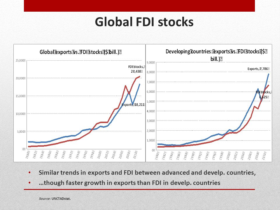 Global FDI stocks Similar trends in exports and FDI between advanced and develp. countries,