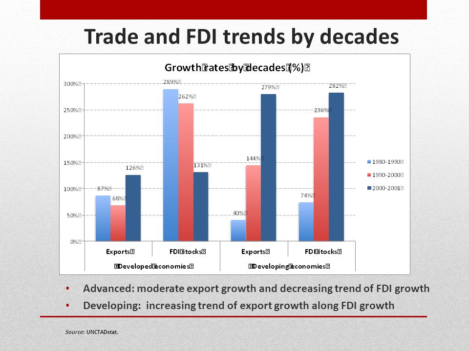 Trade and FDI trends by decades