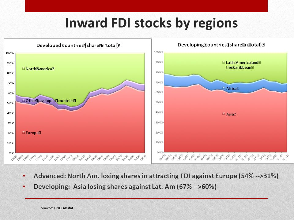 Inward FDI stocks by regions